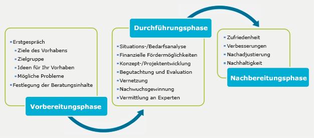 Drei Phasen der Implementierung